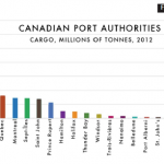Federal Port Review, 2011-2012